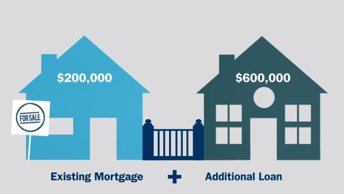Learn how a bridging loan works.